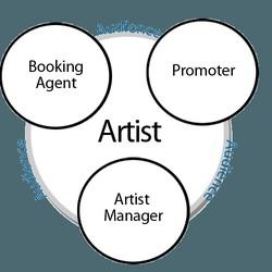 Hoskins Booking Agency